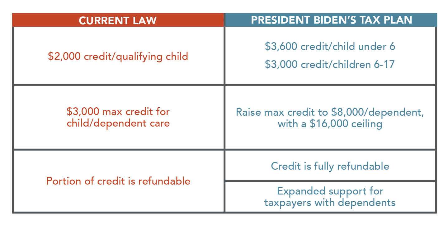 Tax credits for children