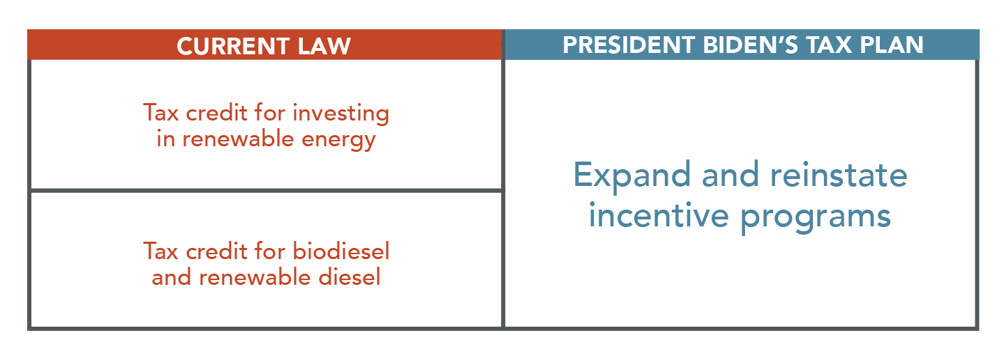 Renewable energy incentives